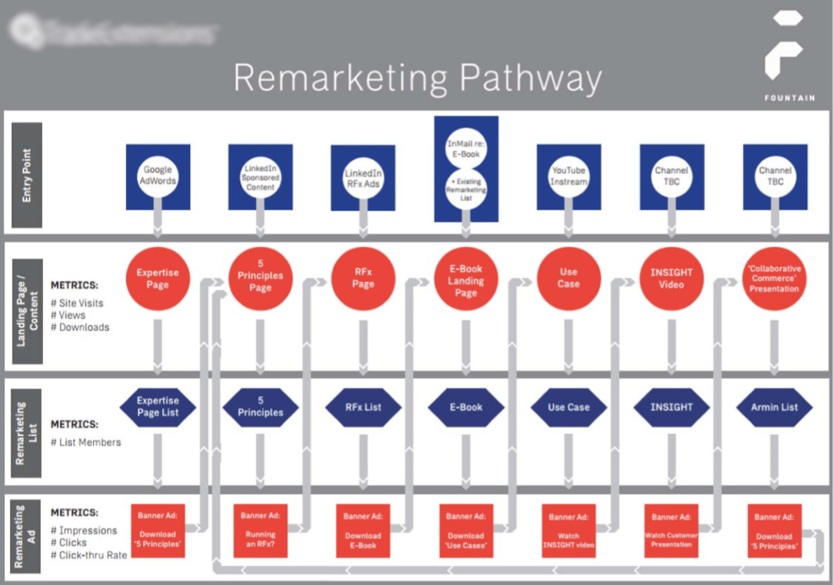 Advanced-remarketing-pathway-example