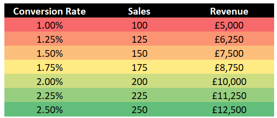 conversion-rate-optimisation-example-table