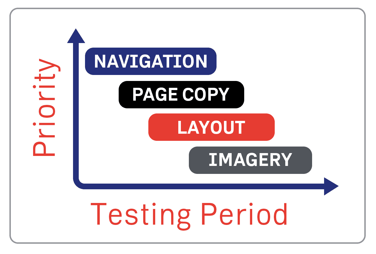 conversion-rate-optimisation-simple-schedule-example